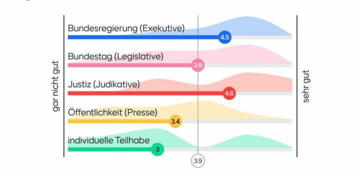 Stimmungsbarometer zur Demokratie